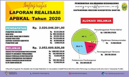 Laporan Realisasi APBKal Kebonagung 2020
